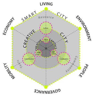 Smart City cosa sono